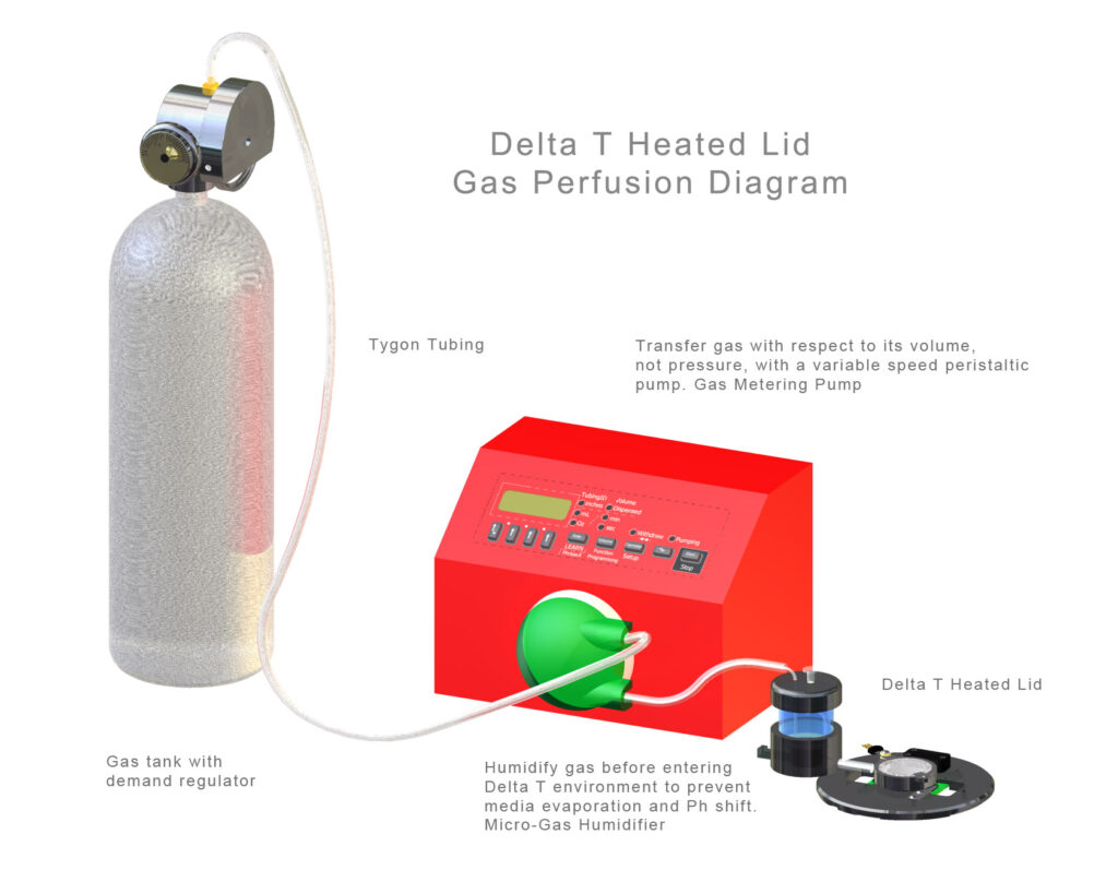 Delta T Gas Perfusion